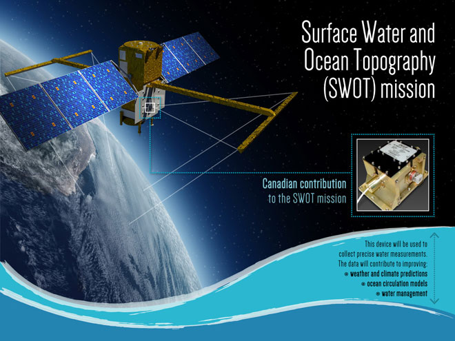 Canadian contribution to the Surface Water and Ocean Topography (SWOT) mission.