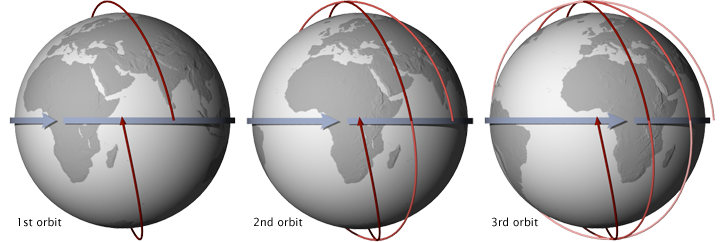 A Sun-synchronous orbit crosses over the equator at approximately the same local time each day (and night). This orbit allows consistent scientific observations with the angle between the Sun and the Earth's surface remaining relatively constant. These illustrations show 3 consecutive orbits of a sun-synchronous satellite with an equatorial crossing time of 1:30 pm. The satellite's most recent orbit is indicated by the dark red line, while older orbits are lighter red