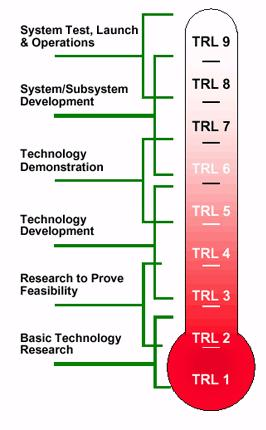 NASA TRL Levels