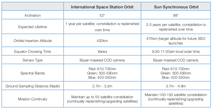 Planet Labs orbit, constellation and satellite specifications