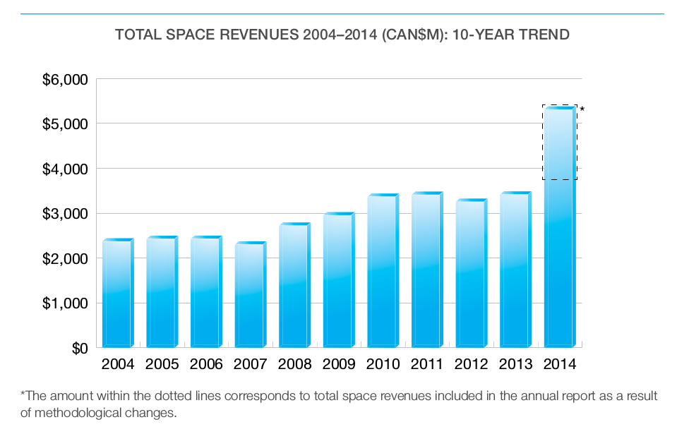 Total Space Revenues 2004-2014