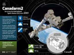 Canadarm2 and a Latching End Effector.
