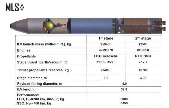 Cyclone 4M Integrated launch Vehicle and specifications