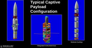 Magellan Aerospace presentation slide showing captive payload configuration