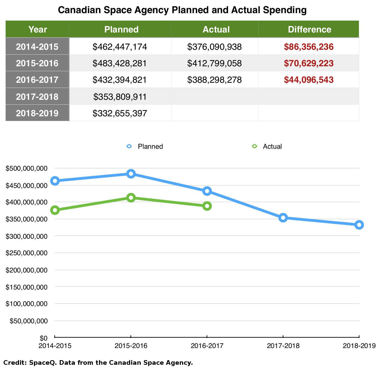 Canadian Space Agency planned versus actual spending