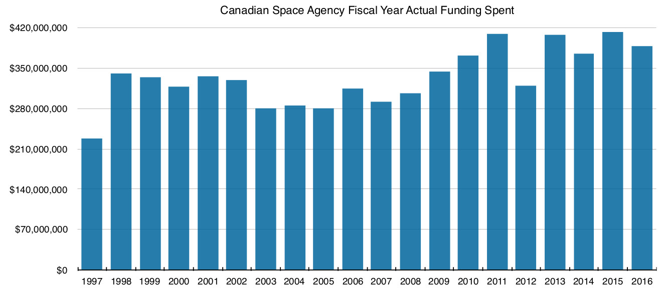 Canadian Space Agency actual spending by fiscal year.