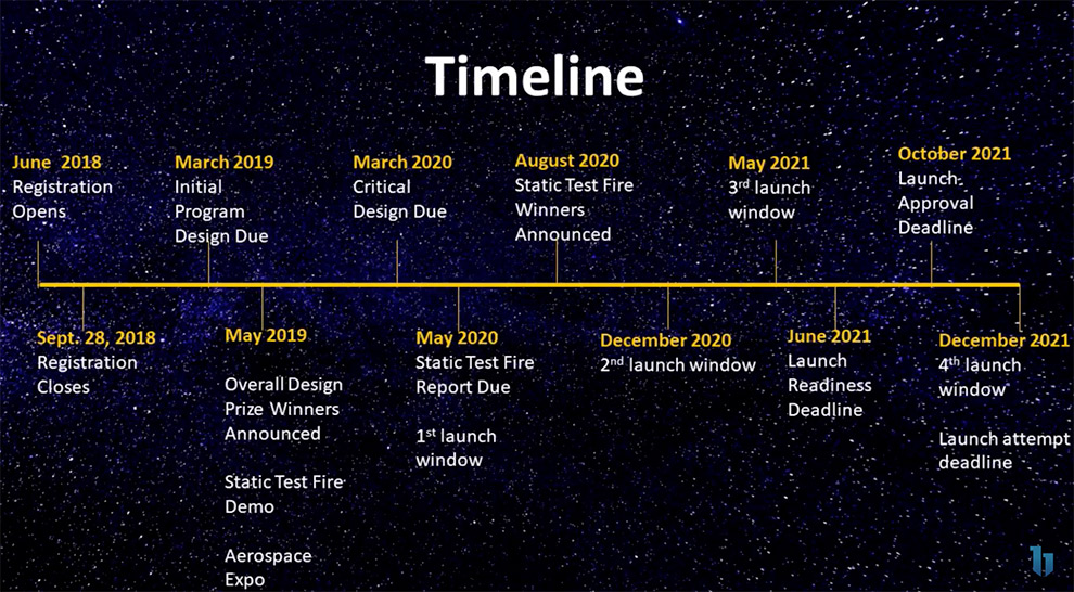 The Base11 Space Challenge Timeline