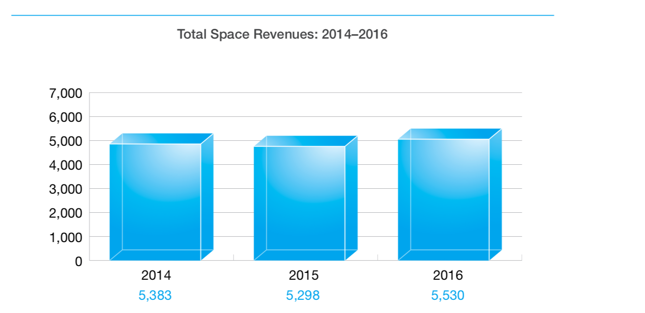 CSA State of the Space Sector revenues for 2016 - Canadian Space Economy