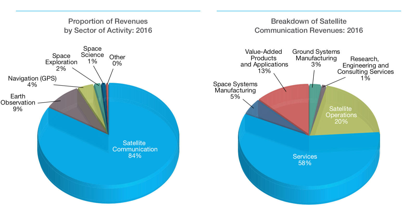 CSA State of the Space Sector 2016 - Revenues - Canadian Space Economy