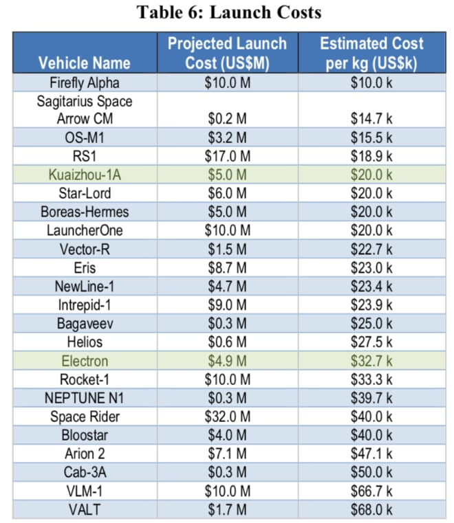 Small Launch Vehicle launch costs