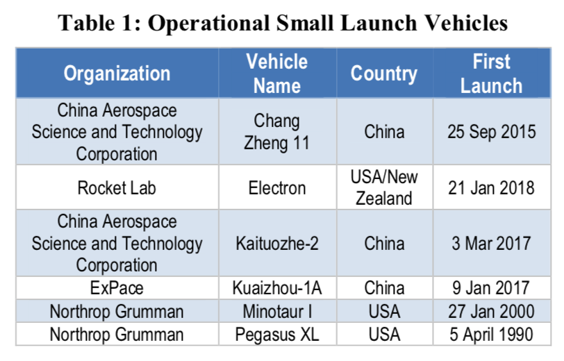 Table 1: Operational Small Launch Vehicles