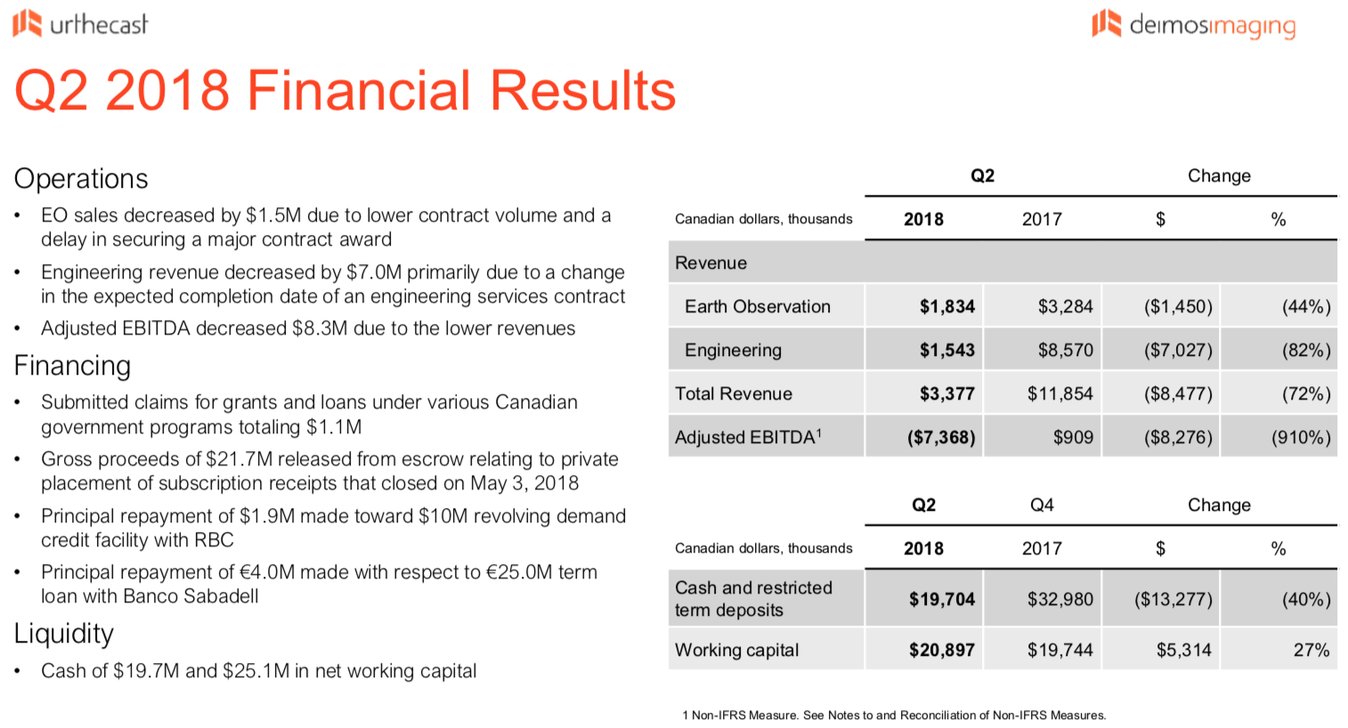 UrtheCast Q2 Financial Results