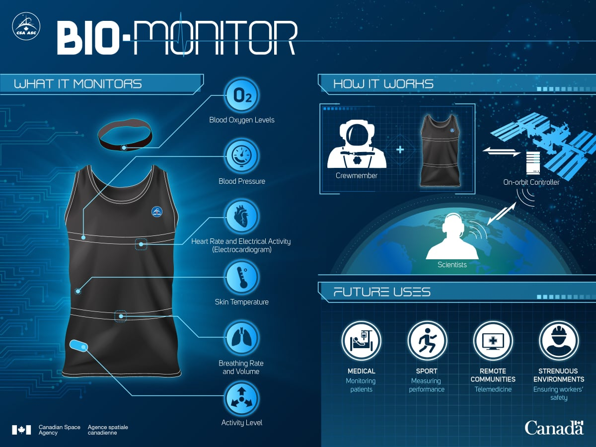 Bio-Monitor: Canada's Smart Shirt for Space - Infographic