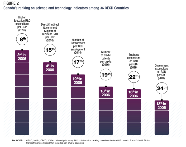 ISED Innovation Report OECD Canada Science and Technology ranking