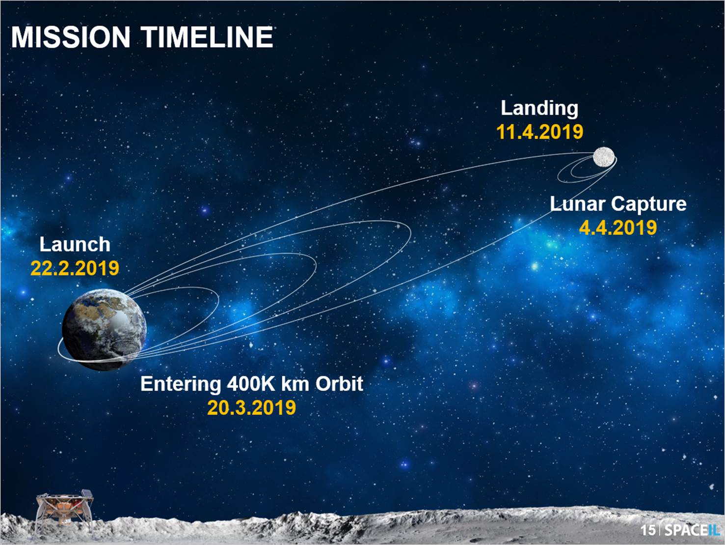 SpaceIL mission timeline