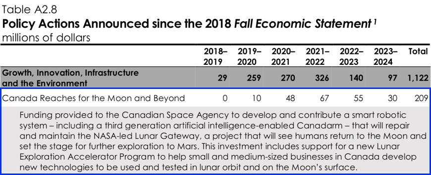 Budget 2019 funding from other programs towards the moon and beyond