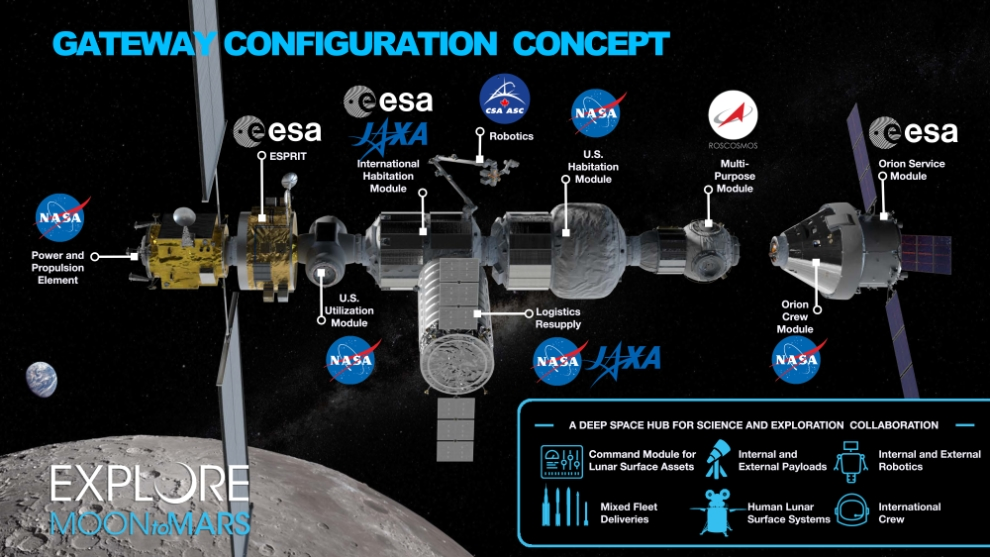 NASA and its International Space Station partners have released a new Lunar Gateway concept graphic on March 5, 2019