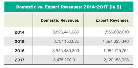 Domestic vs. Export Revenues: 2014–2017