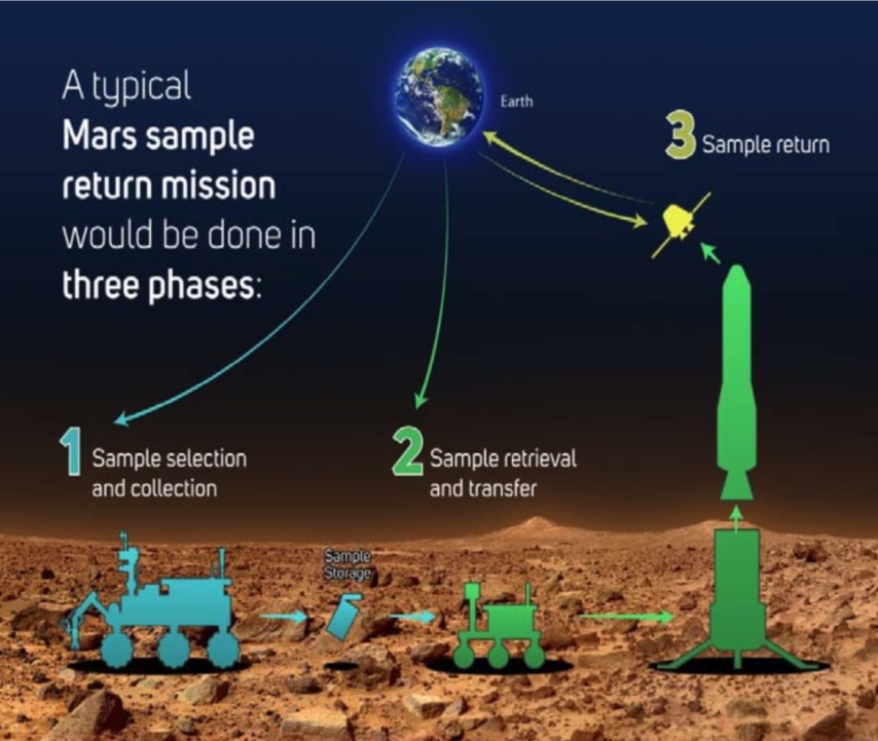 Mars Sample Return Mission planned steps