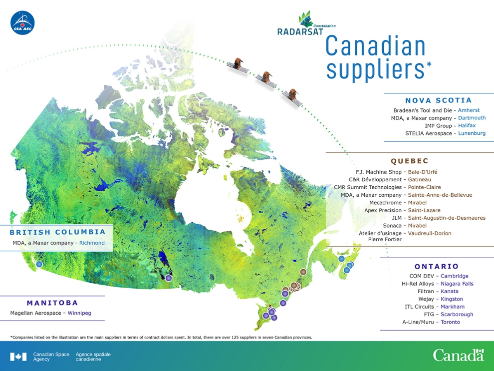 This infographics highlights the main Canadian suppliers for the RADARSAT Constellation Mission. MDA was the prime contractor and in total, over 125 Canadian companies in seven provinces contributed to the project