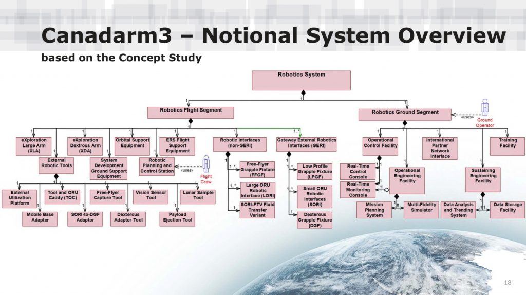 Canadarm3 - Notional System Overview